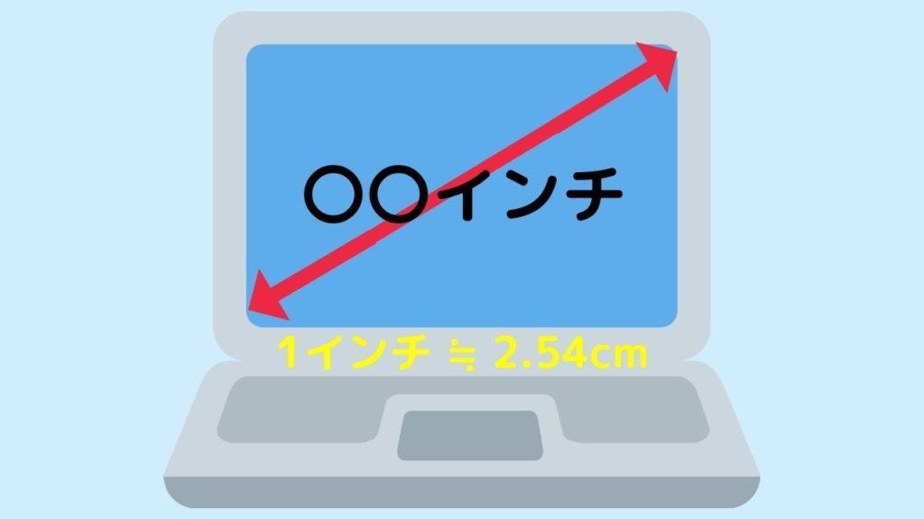 ノートPCの画面インチ説明