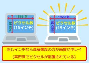 ノートPCの解像度の比較例
