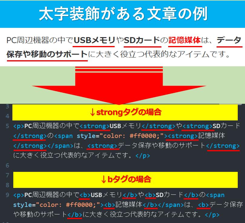 太字文章のHTML比較