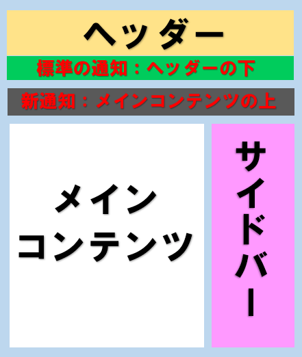 サイトの配置図例