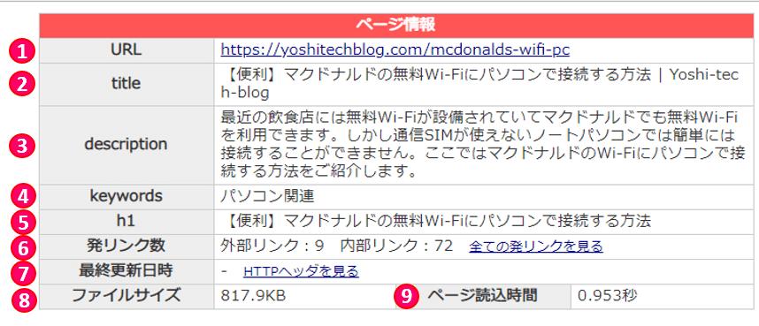 SEOチェキページ情報